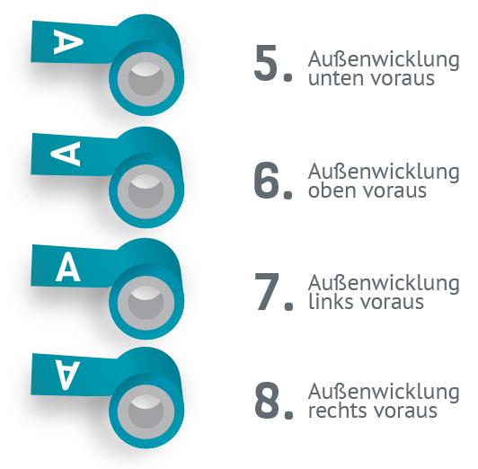 Wickelrichtung-Außenwicklung