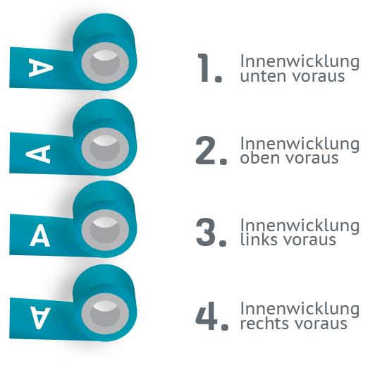 Wickelrichtung-Innenwicklung